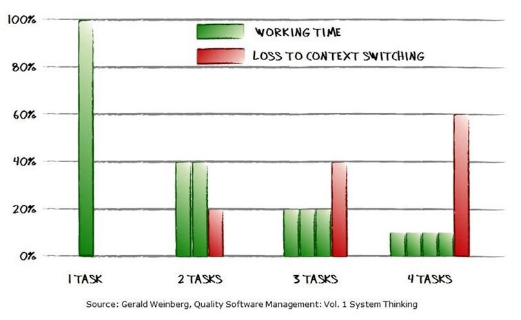 Effecten van context switching