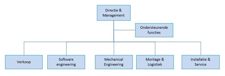 Organisatie maakbedrijf